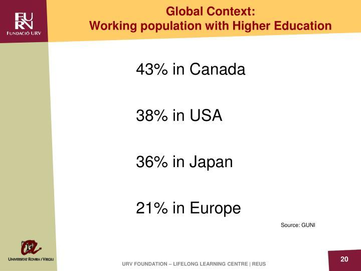 Global Context:
