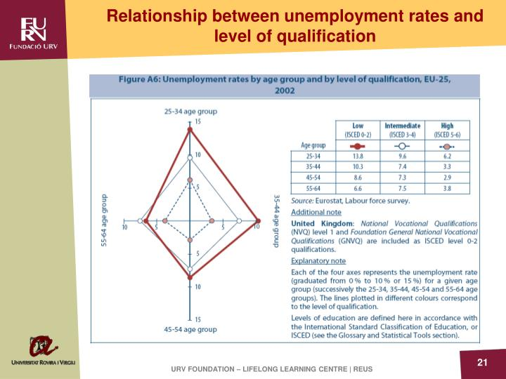 Relationship between unemployment rates and level of qualification
