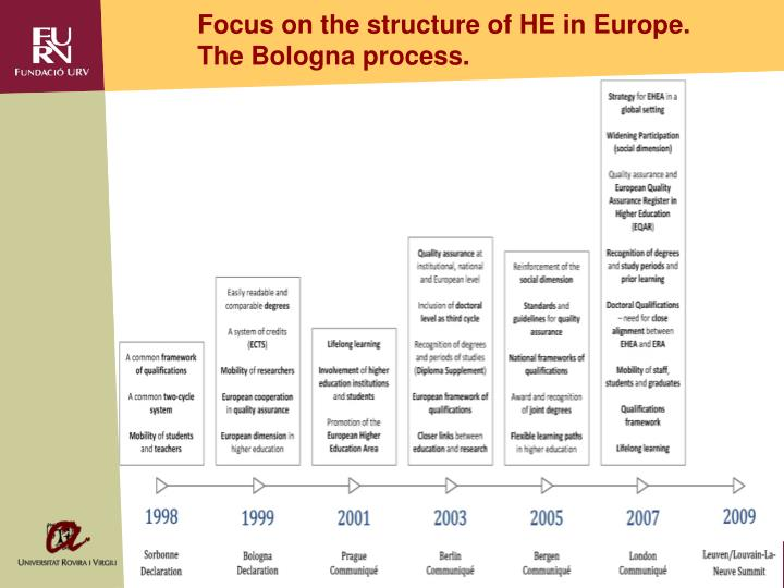 Focus on the structure of HE in Europe. The Bologna process.