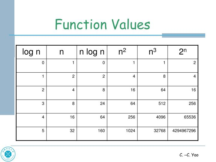 Function Values