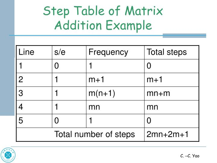 Step Table of Matrix Addition Example