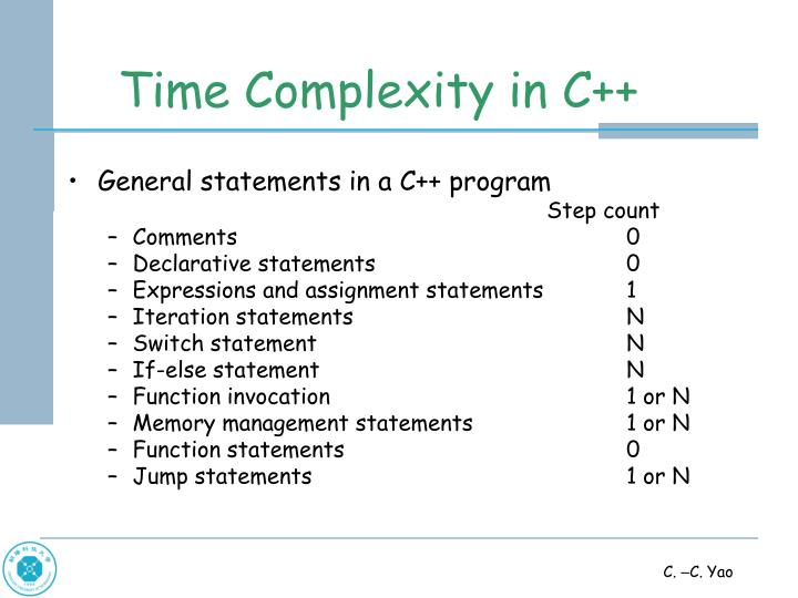 Time Complexity in C++