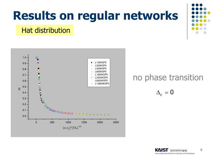 no phase transition