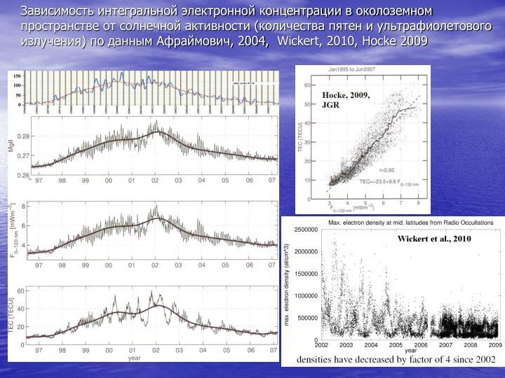 Зависимость интегральной электронной концентрации в околоземном пространстве от солнечной активности (количества пятен и ультрафиолетового излучения) по данным Афраймович, 2004,