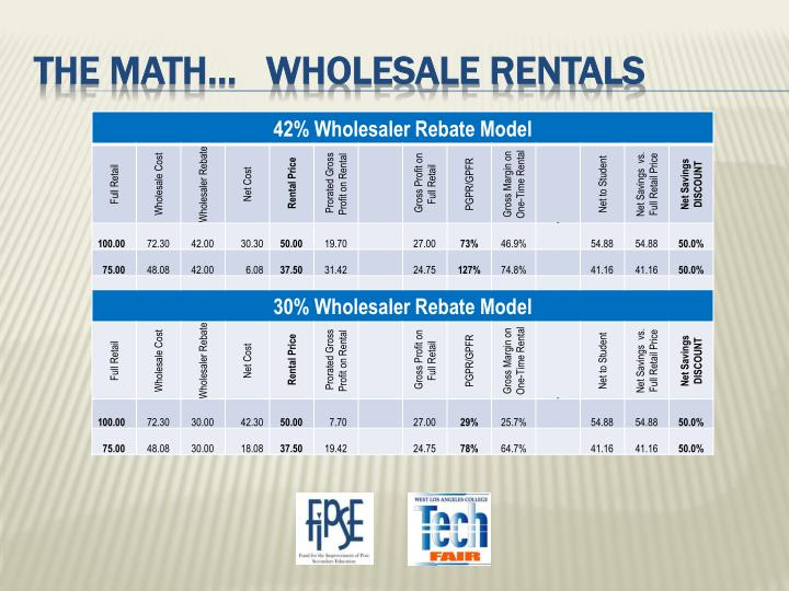 The math…   wholesale rentals