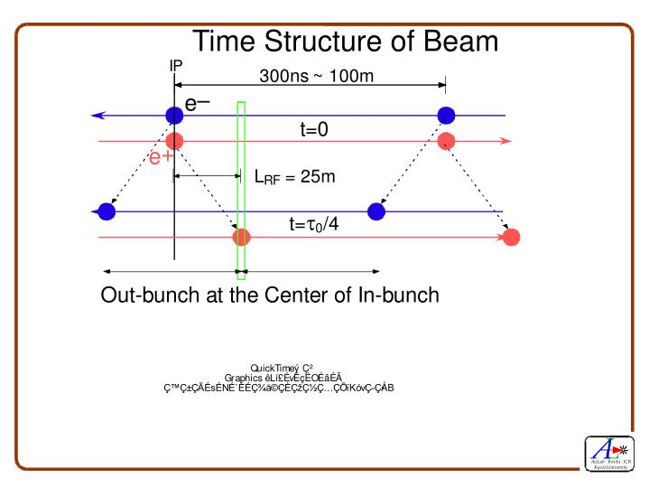Time structure of beam