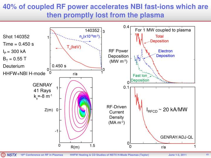 40% of coupled RF power accelerates NBI fast-ions which are then promptly lost from the plasma