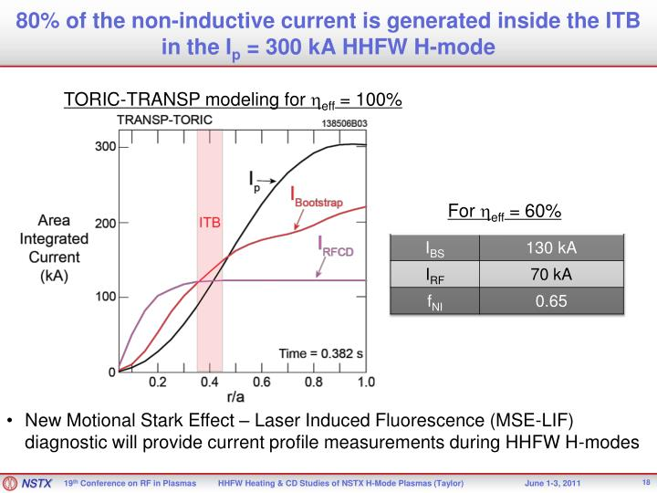 80% of the non-inductive current is generated inside the ITB in the I