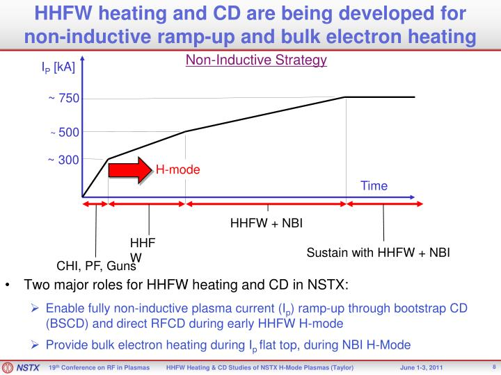 HHFW heating and CD are being developed for
