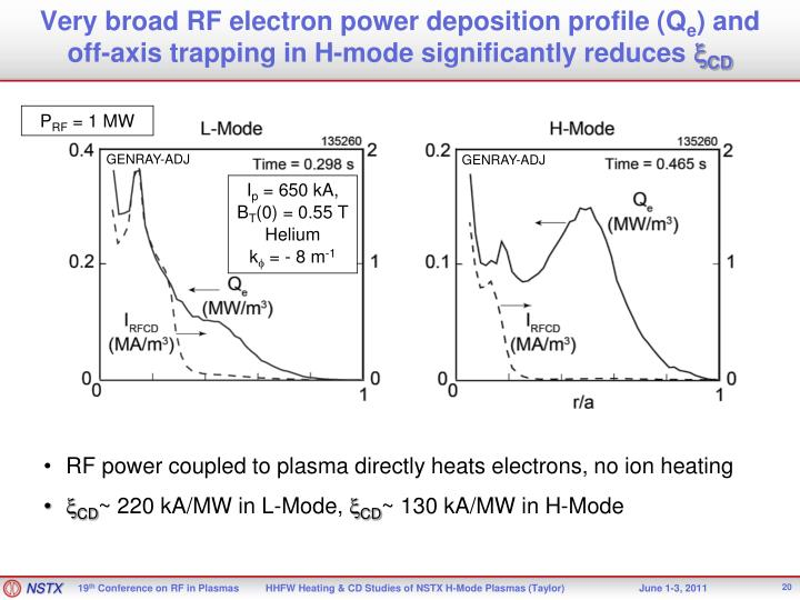 Very broad RF electron power deposition profile (Q