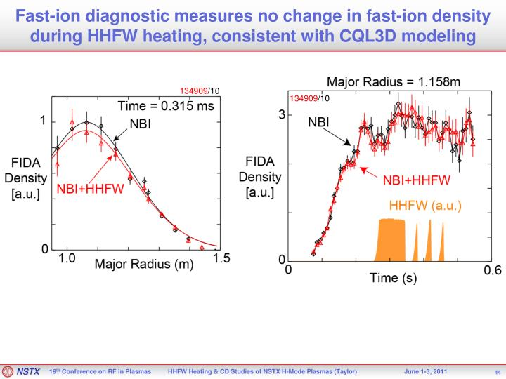 Fast-ion diagnostic measures no change in fast-ion density during HHFW heating, consistent with CQL3D modeling