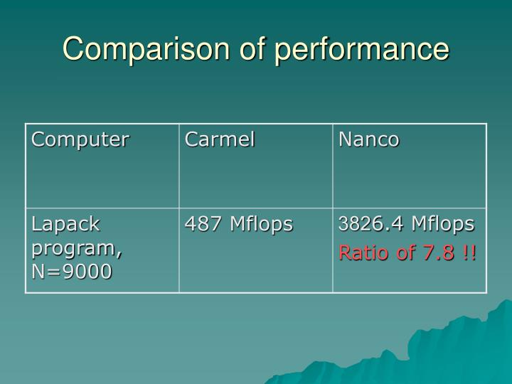 Comparison of performance