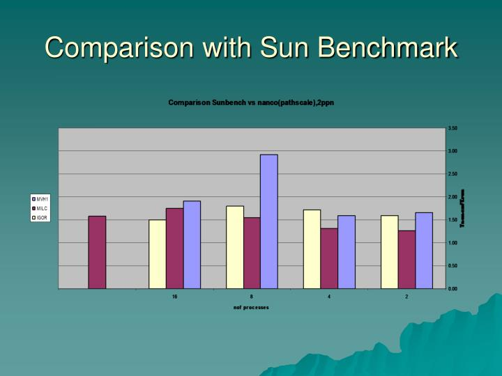 Comparison with Sun Benchmark