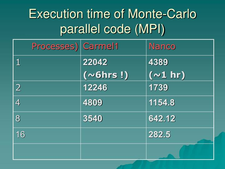 Execution time of Monte-Carlo parallel code (MPI)