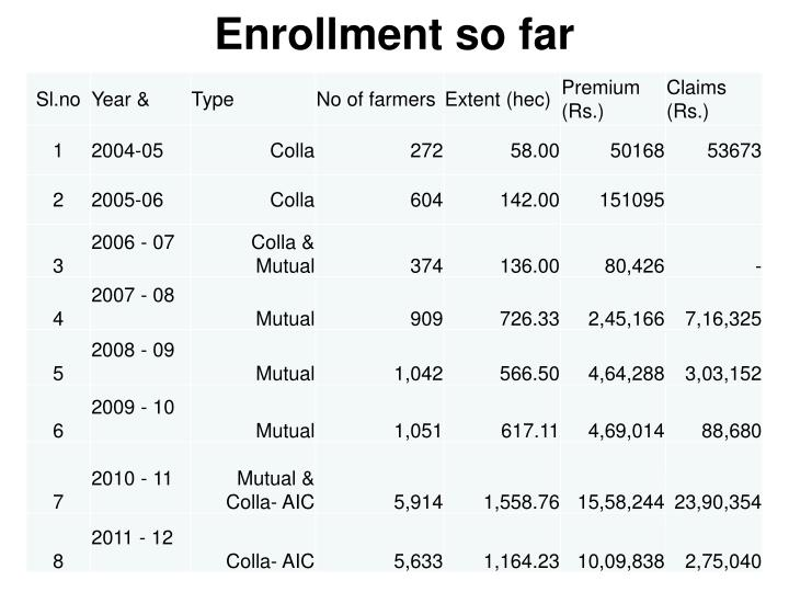 Enrollment so far