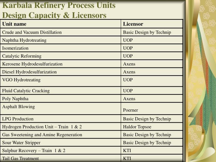 Karbala Refinery Process Units