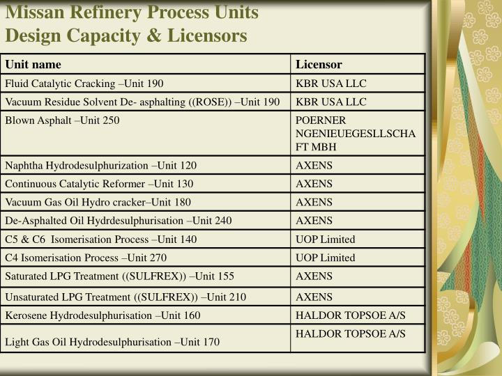 Missan Refinery Process Units