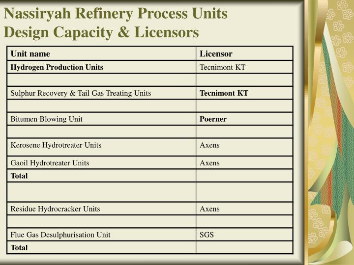 Nassiryah Refinery Process Units