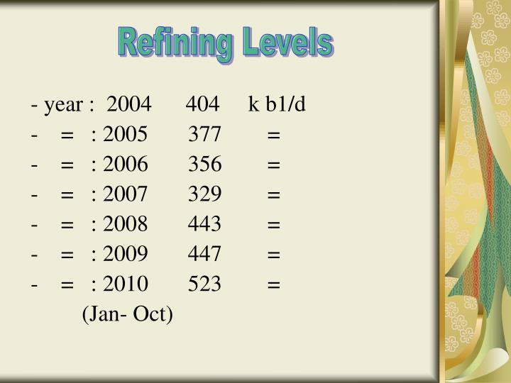 Refining Levels