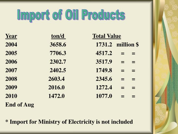 Import of Oil Products