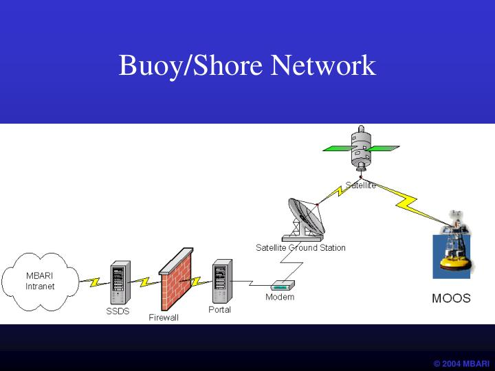 Buoy/Shore Network
