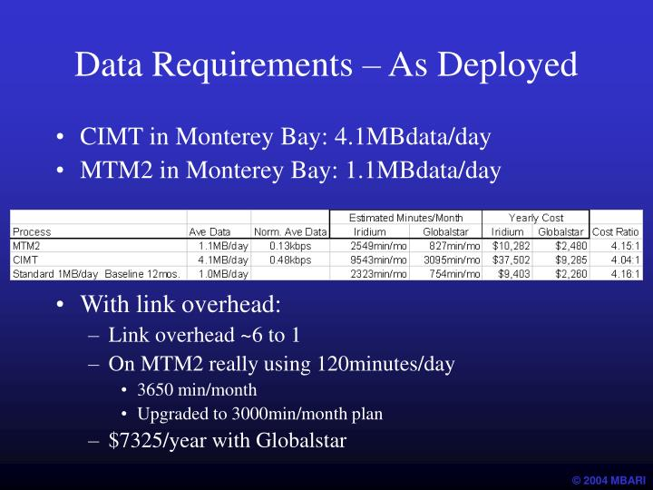 Data Requirements – As Deployed