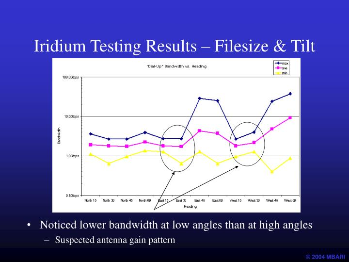 Iridium Testing Results – Filesize & Tilt