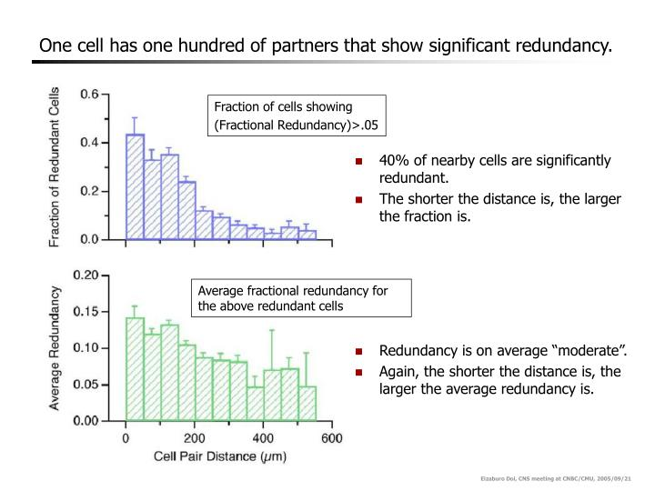 One cell has one hundred of partners that show significant redundancy.