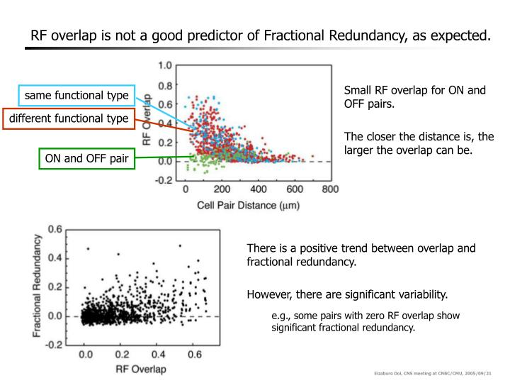 RF overlap is not a good predictor of Fractional Redundancy, as expected.