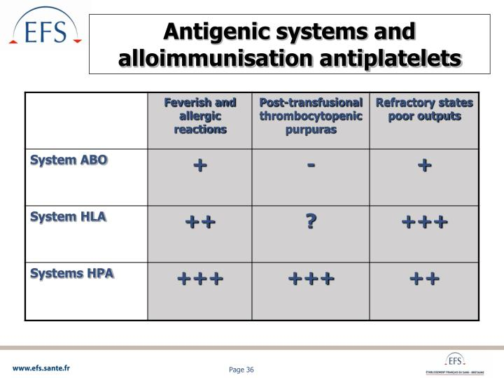 Antigenic systems and alloimmunisation antiplatelets