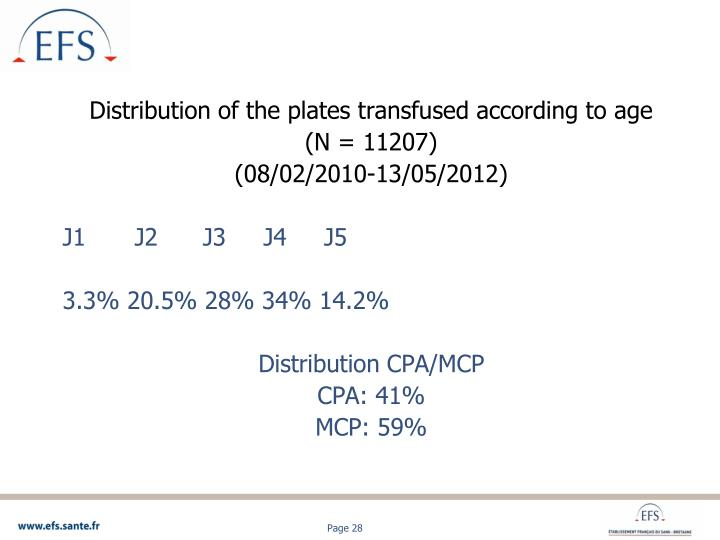 Distribution of the plates transfused according to age