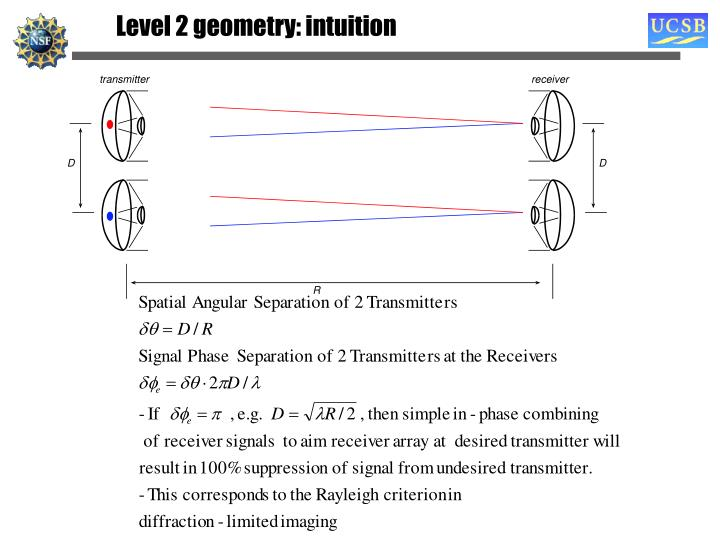 Level 2 geometry: intuition