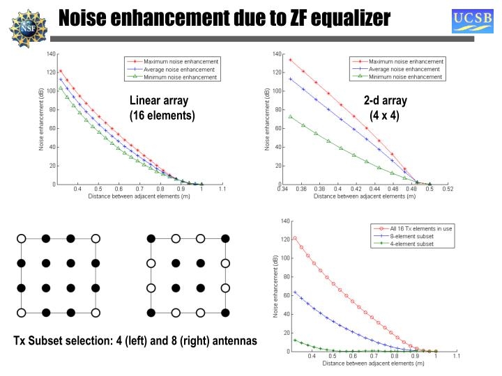 Noise enhancement due to ZF equalizer