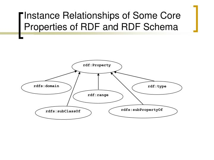 Instance Relationships of Some Core Properties of RDF