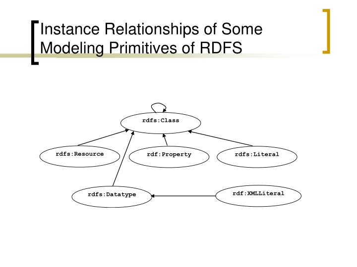Instance Relationships of Some Modeling Primitives of RDFS
