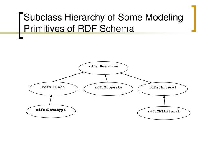 Subclass Hierarchy of Some Modeling Primitives of RDF