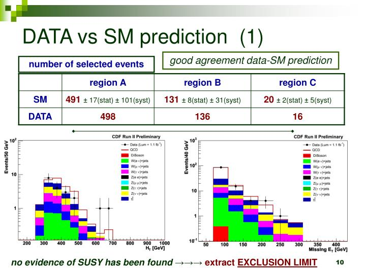 DATA vs SM prediction  (1)