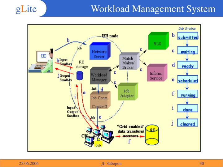 Workload Management System