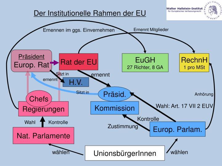 Der Institutionelle Rahmen der EU