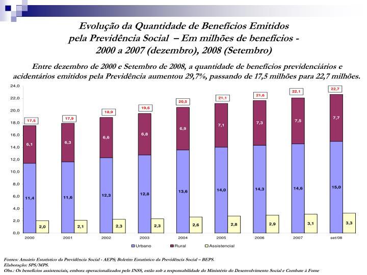 Evolução da Quantidade de Benefícios Emitidos