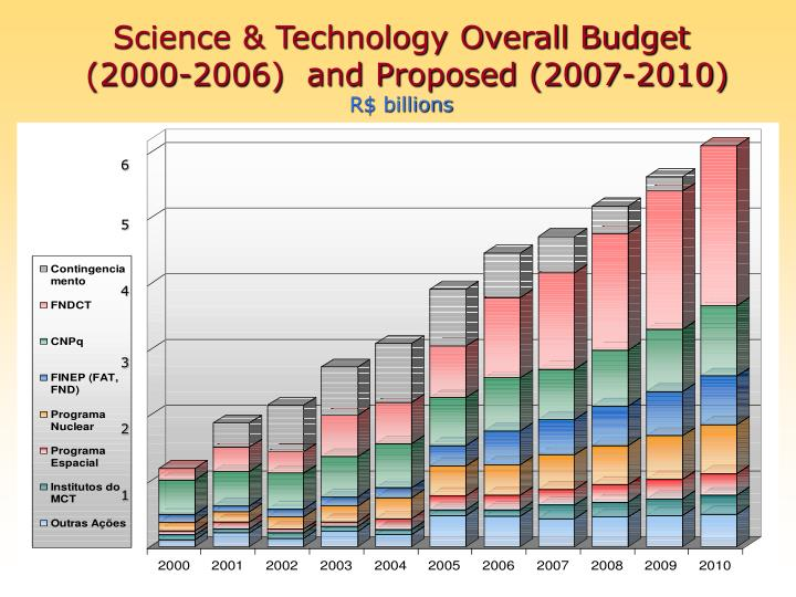 Science & Technology Overall Budget