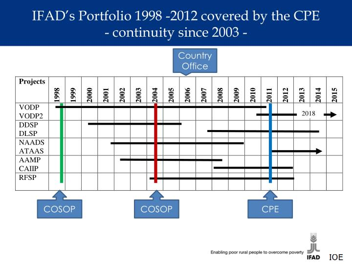 IFAD's Portfolio 1998 -2012 covered by the CPE