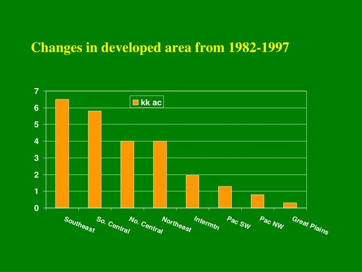 Changes in developed area from 1982-1997