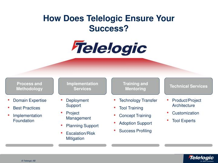 How Does Telelogic Ensure Your Success?