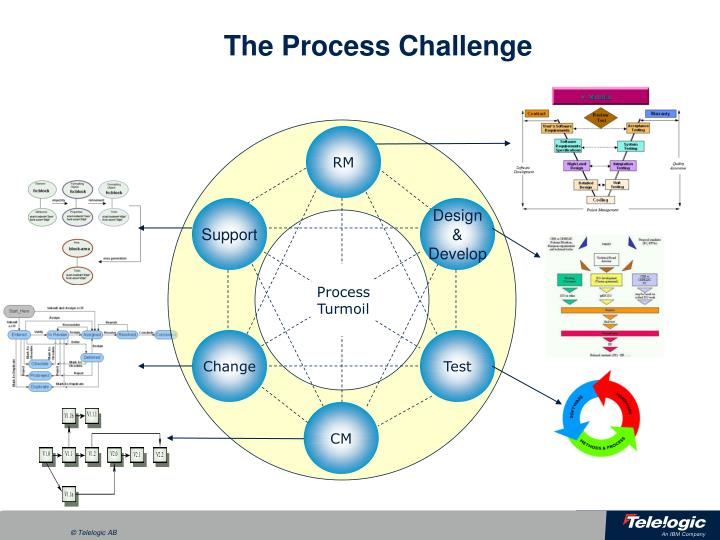The process challenge