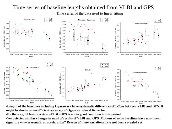 Time series of baseline lengths obtained from VLBI and GPS
