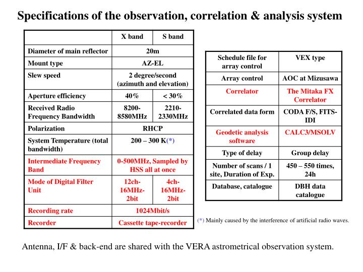 Specifications of the observation, correlation & analysis system