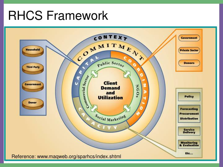RHCS Framework