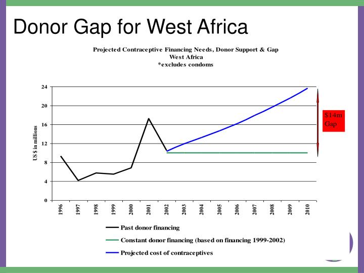 Donor Gap for West Africa