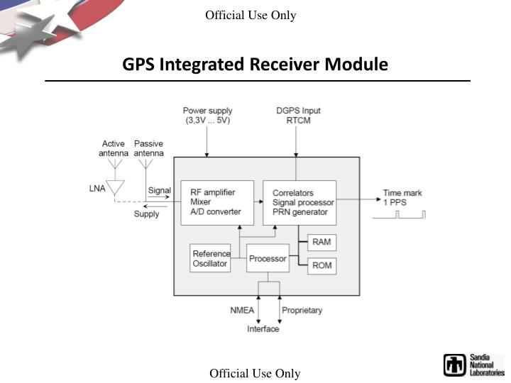 GPS Integrated Receiver Module